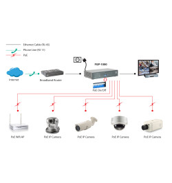 8 FE PoE + 1 GE + 1 GE SFP Switch,120W